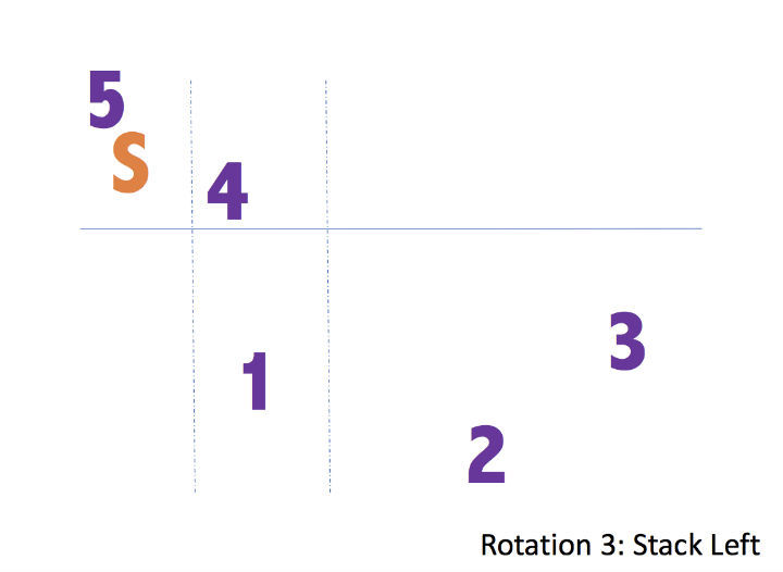The 5 1 Volleyball Rotation Explained Including Diagrams
